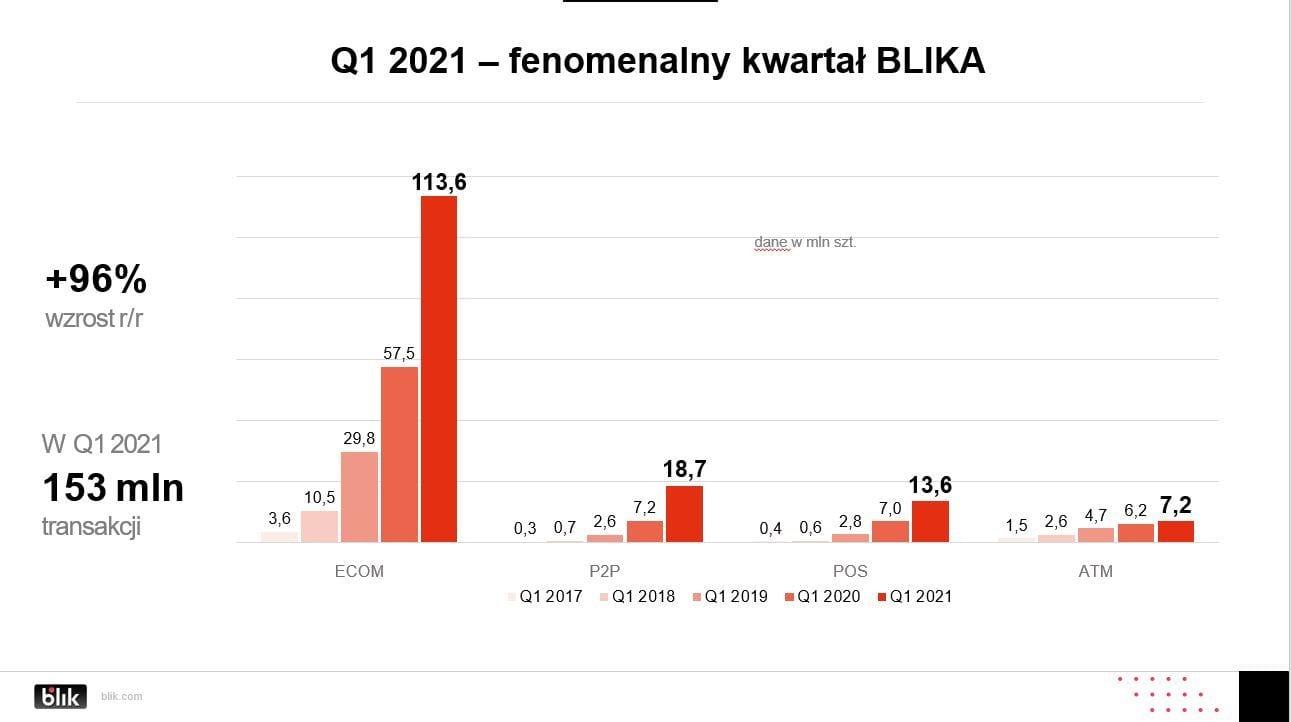 BLIK podwaja wyniki: 153 miliony transakcji w pierwszym kwartale